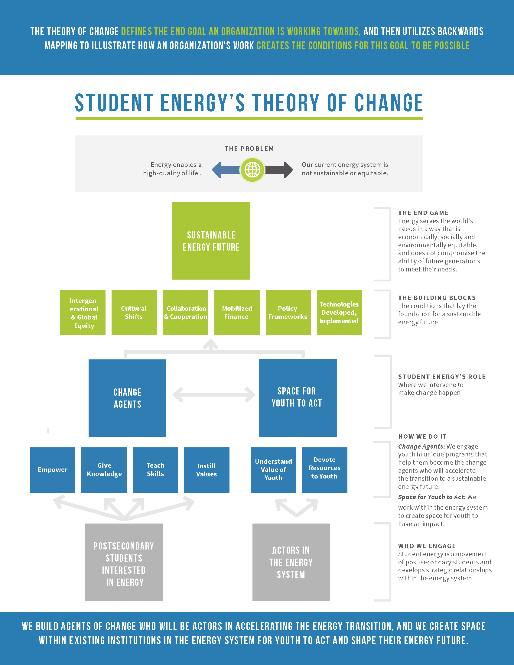 Theory of Change - Student Energy